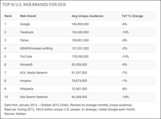 TOP 10 US Web Brands for 2013