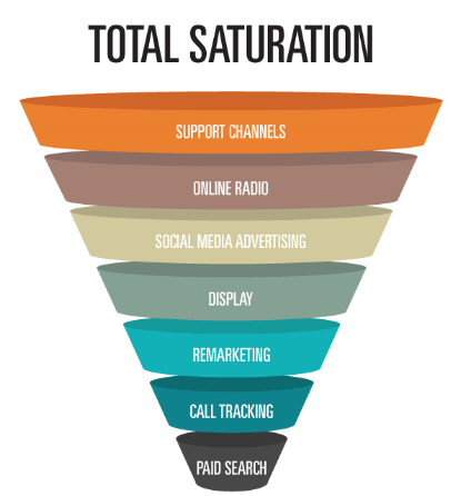 Total Saturation Multi-Channel Purchasing Funnel