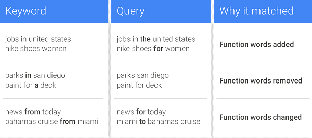 Keywords and Query