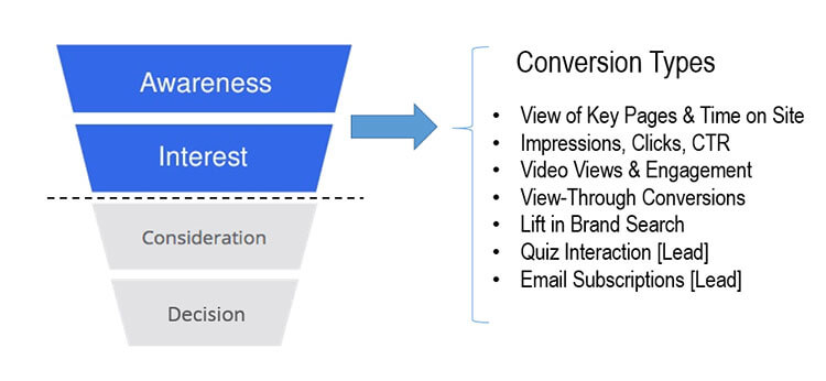 Conversion Types Funnel