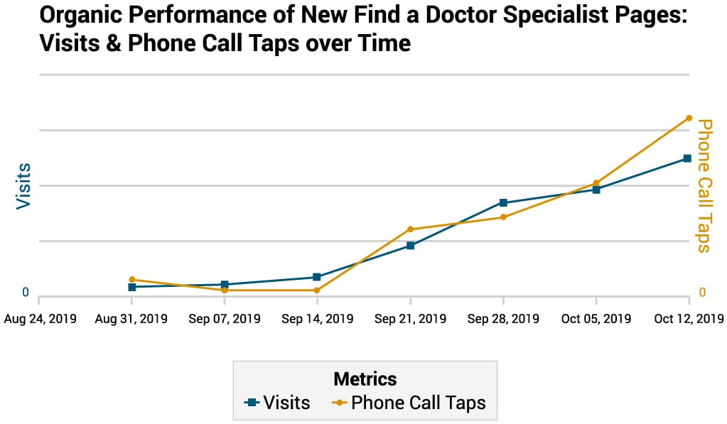 Organic Performance of New Find a Doctor Specialist Pages: Visits & Phone Call Taps Over Time