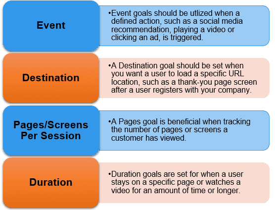GA's 4 Goal Types