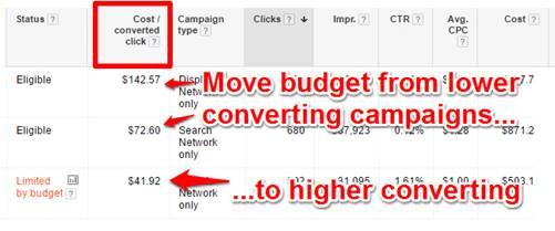 Google AdWords Cost Per Converted Click Column