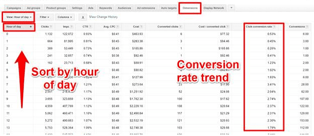 Google AdWords Dimensions Tab - Hour of Day