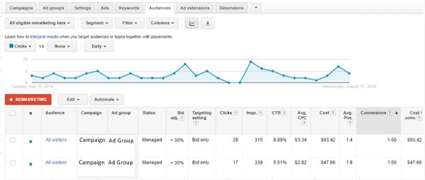 Google AdWords - RLSA - Data Trend Line