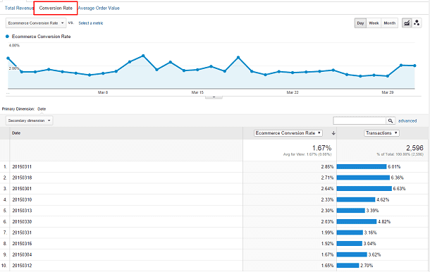 Screenshot of the Conversion Rate tab in Google Analytics