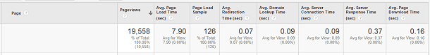 Google Analytics Server-Related Technical Metrics