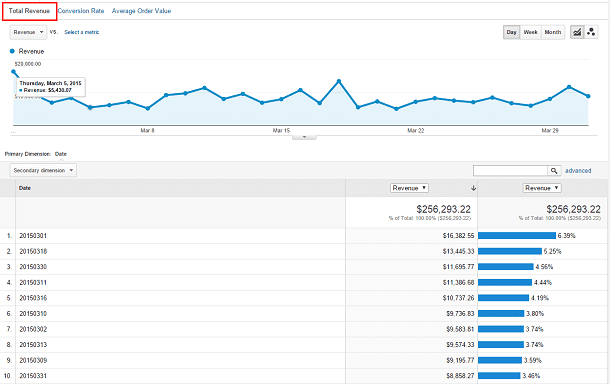 Screenshot of the Total Revenue tab in Google Analytics