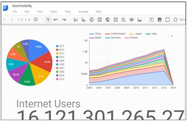 Google Data Studio Dashboard - Add Widgets