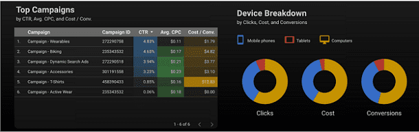 Google Data Studio - Data Visualization Chart Sample Report- Charts