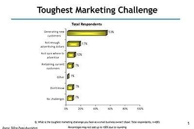 MarketingCharts