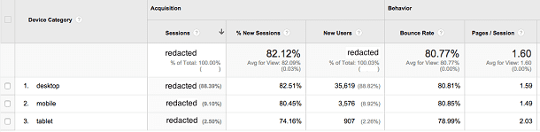 Example of User Device Data from Google Analytics