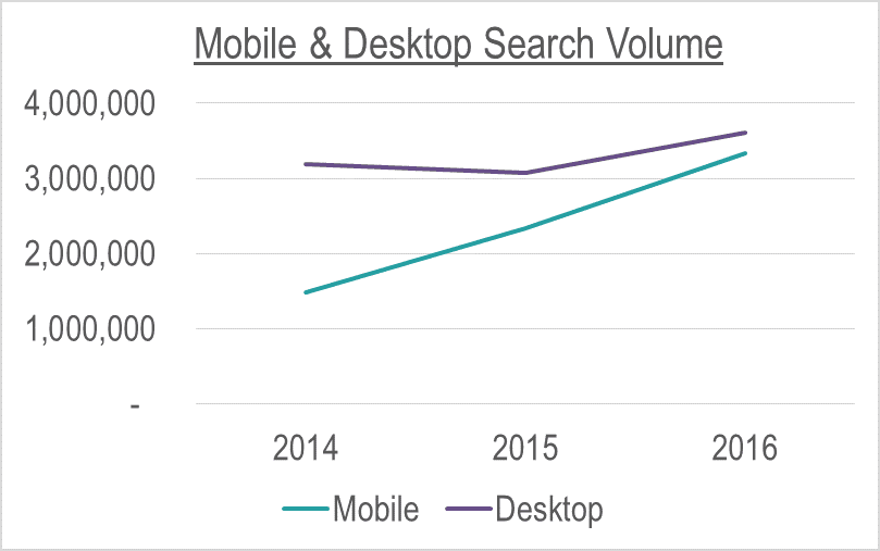 Mobile & Desktop Search Volume