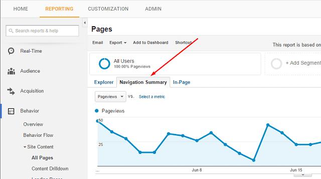 Navigation Summary Report - Google Analytics