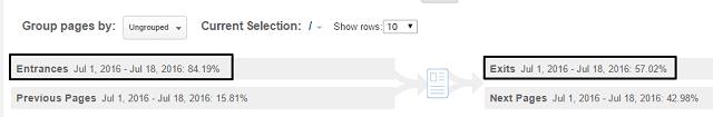 Navigation Summary Report - Google Analytics - Page Breakdown