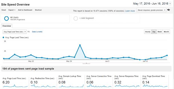 Site Speed Overview Report in Google Analytics