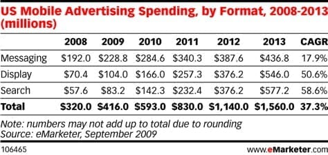 Advertising Spending Projections
