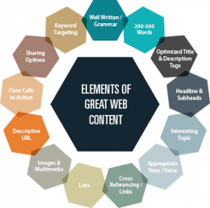 elements of great web content