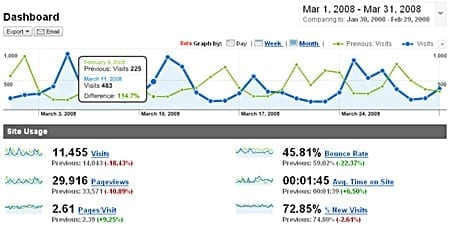 Google Analytics Dashboard with Date-Range Comparison