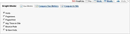Google Analytics Graph Mode Options