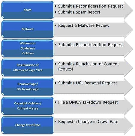 Quick Reference Guide for Contacting Google