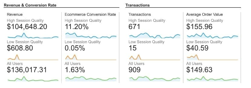 Revenue & Conversion Rate