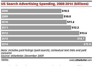 Us Search Advertising Spending