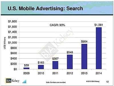 US Mobile Advertising Report