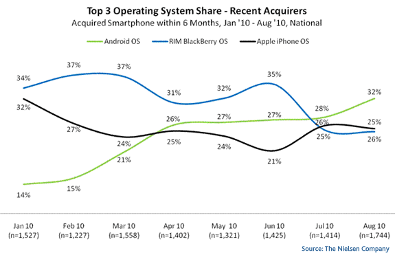 US Top Three Smartphone OS