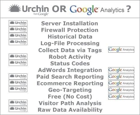Urchin Software vs. Google Analytics