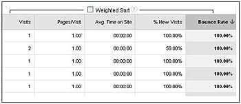 Weighted Sort